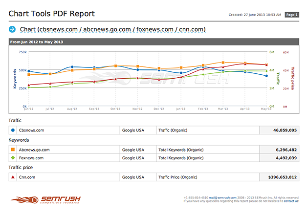 SEMrush: PDF Report option for the SEMRush Chart Tool and other new, interesting things to make your work even easier! image 2