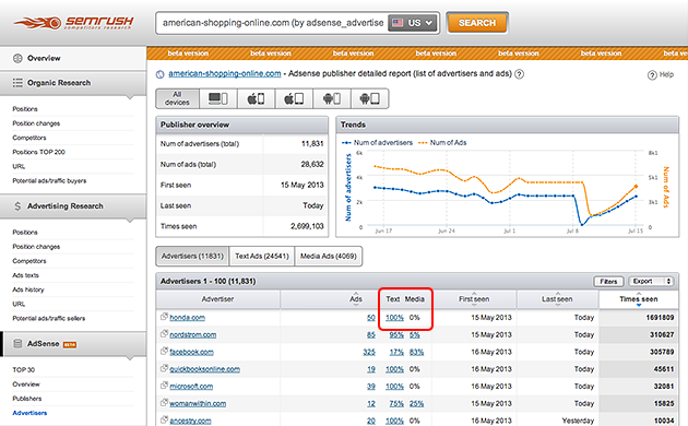 SEMrush: New data for AdSense report! image 1