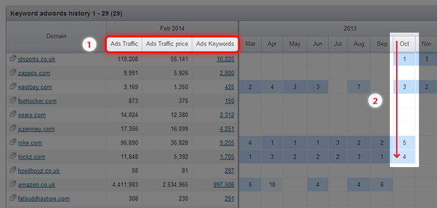 SEMrush: Your SEMrush Ads History Reports have a new look! image 1