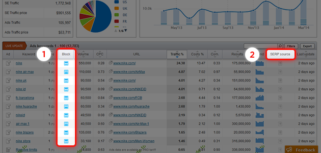 SEMrush: Locate Your Ads on the SERP! image 1