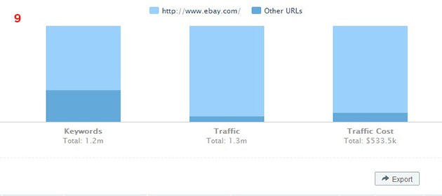SEMrush: New look: now it's the URL reports' turn! image 3