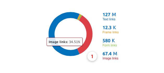 SEMrush: Now SEMrush can help you define image backlinks. image 1