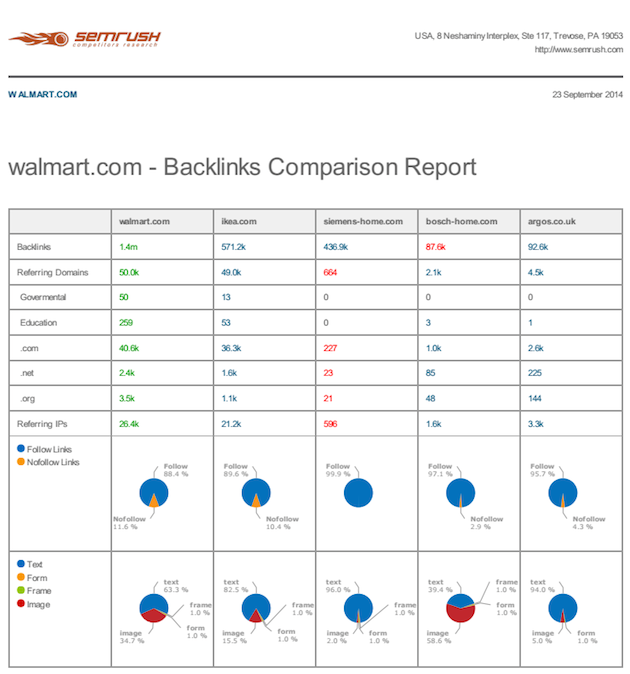 SEMrush: Backlinks Comparison is now available in PDF! image 1