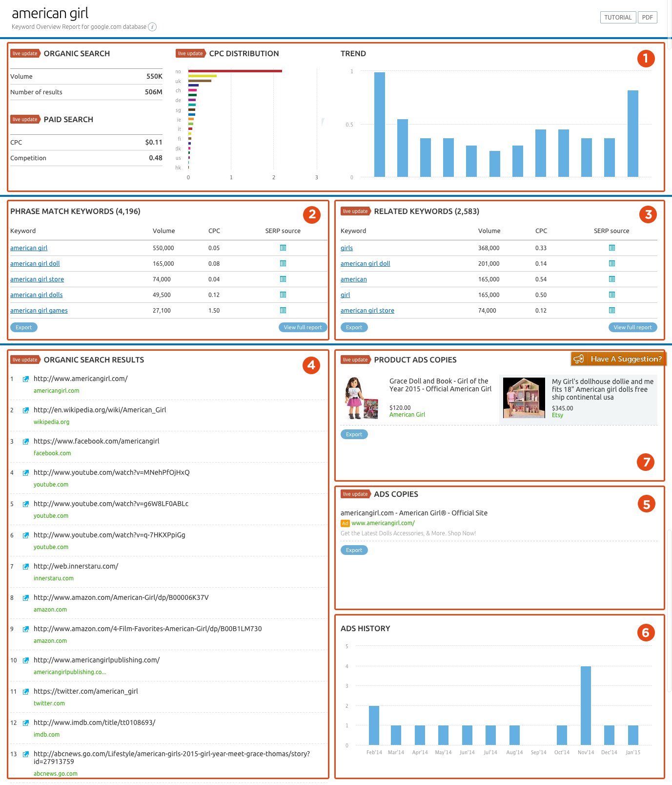 SEMrush: The SEMrush Keyword Research tool has just been refreshed and enhanced with PLA data. Try it out! image 2