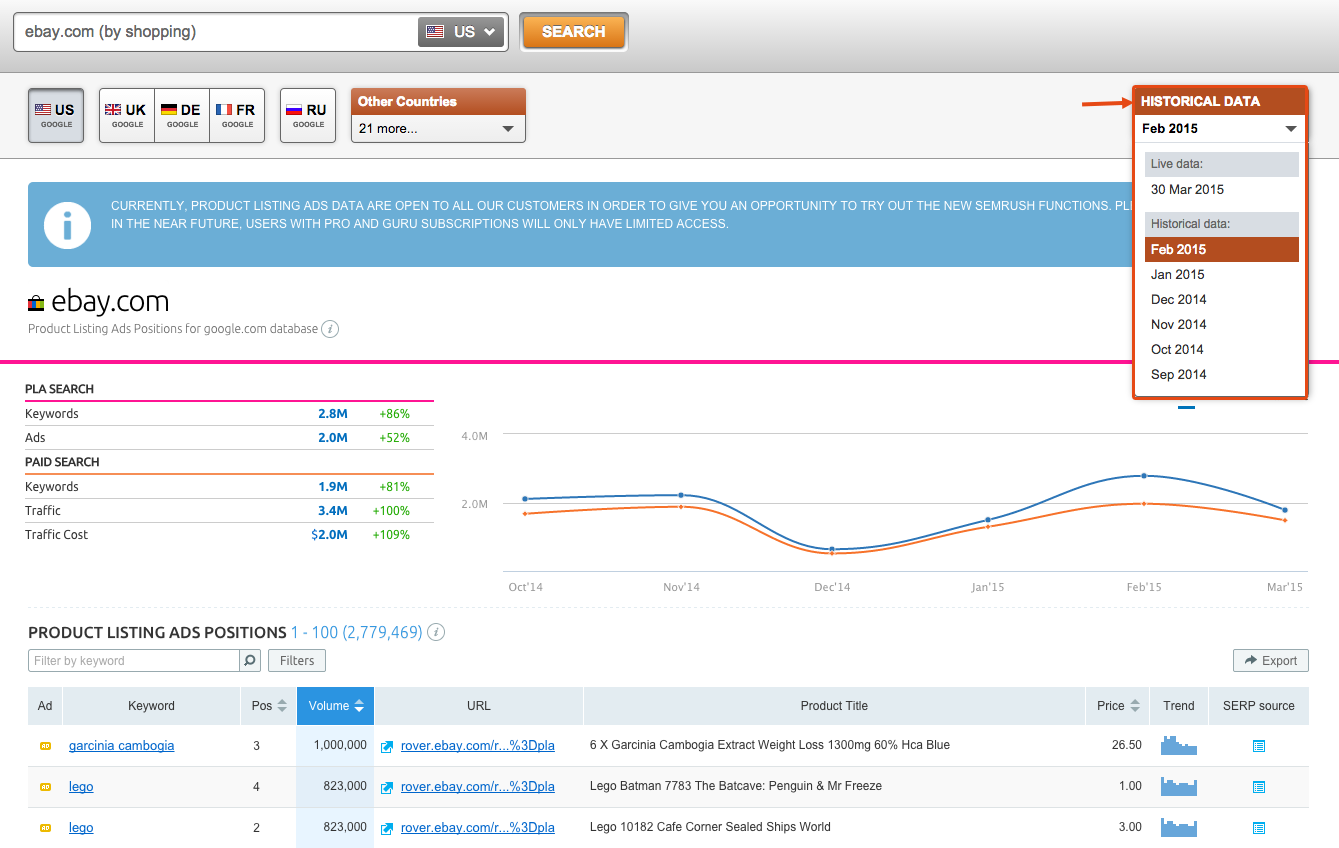 SEMrush: PLA Historical Data are now available! image 2