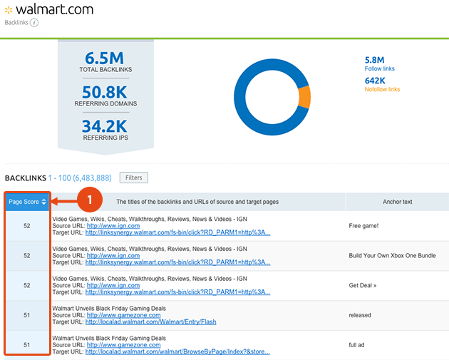 SEMrush: Estimate the quality of your backlinks with SEMrush Page Score image 2