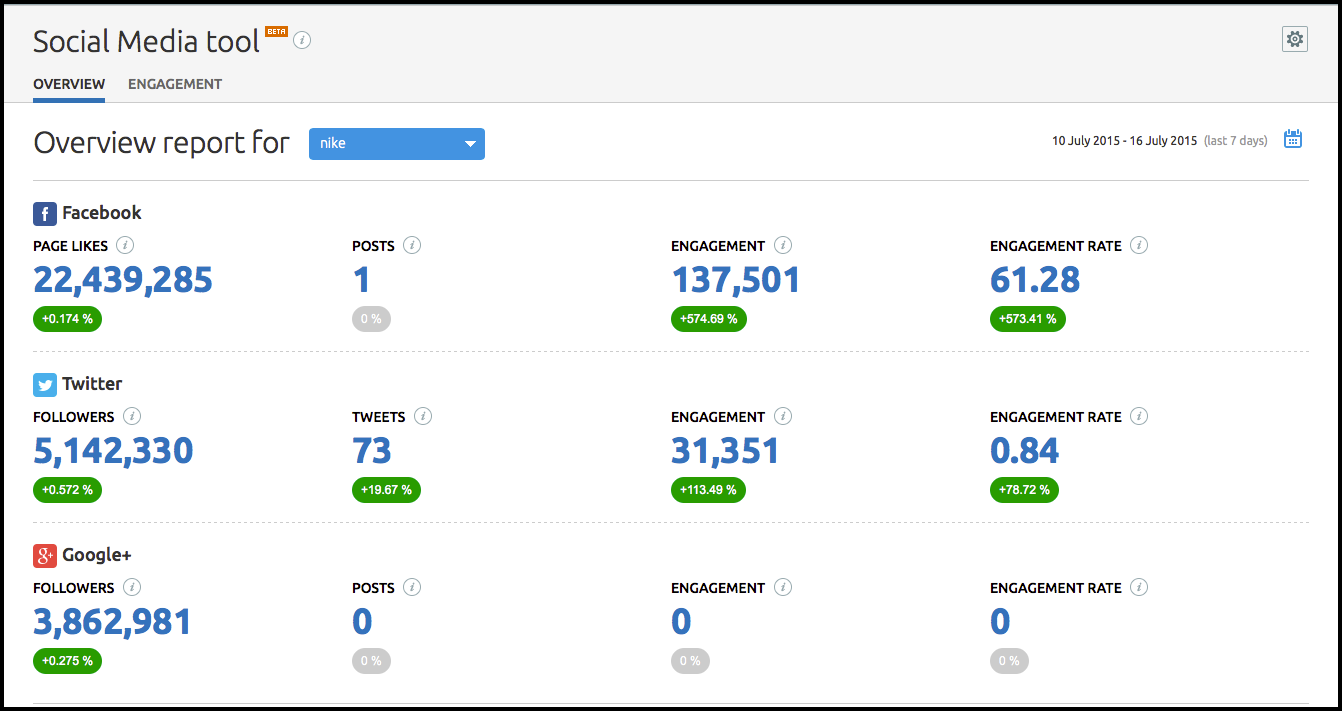 The new Social Media tool overview tab