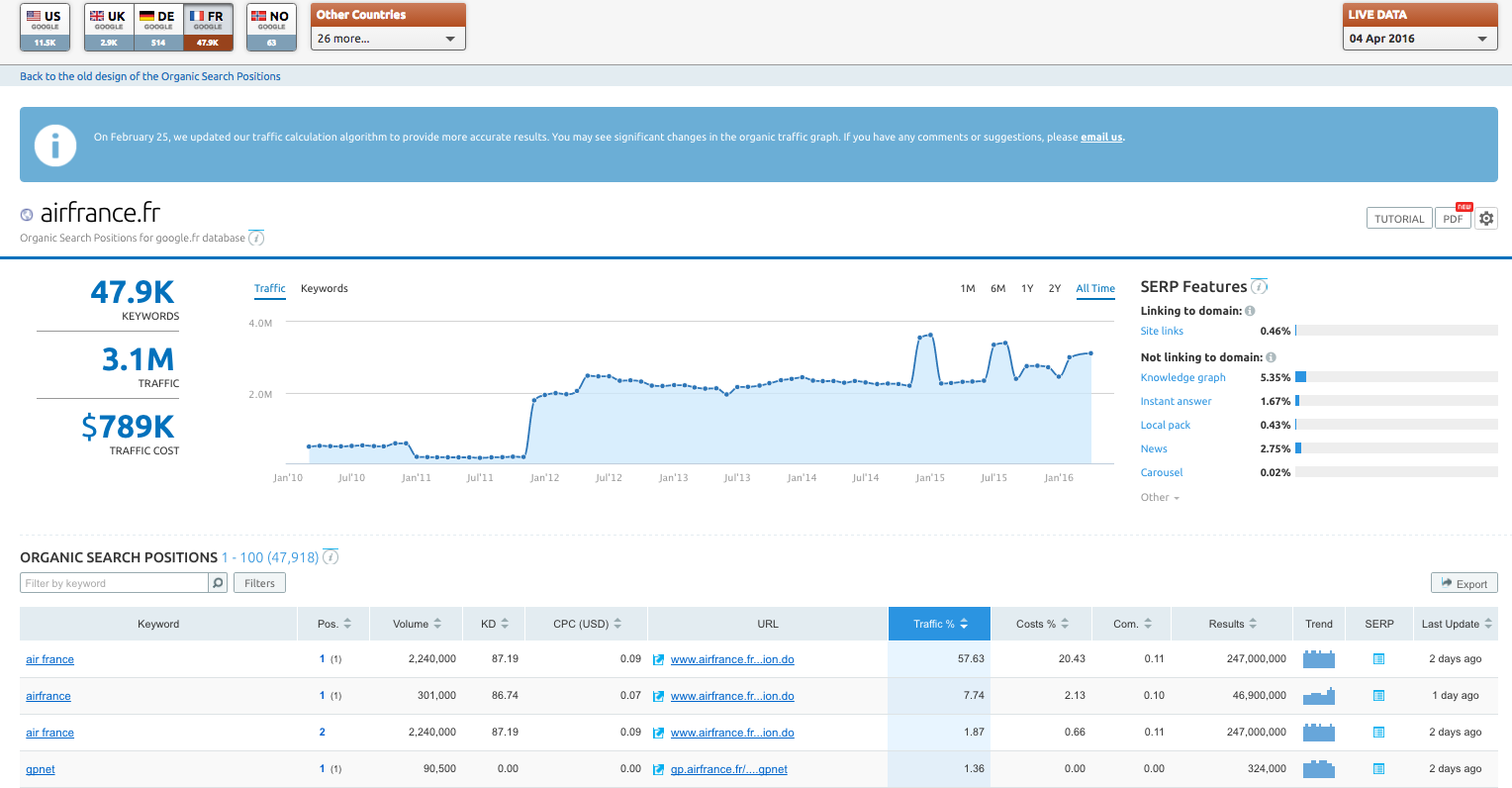 SEMrush: SERP Features and Keyword Difficulty Updates: All Databases image 4