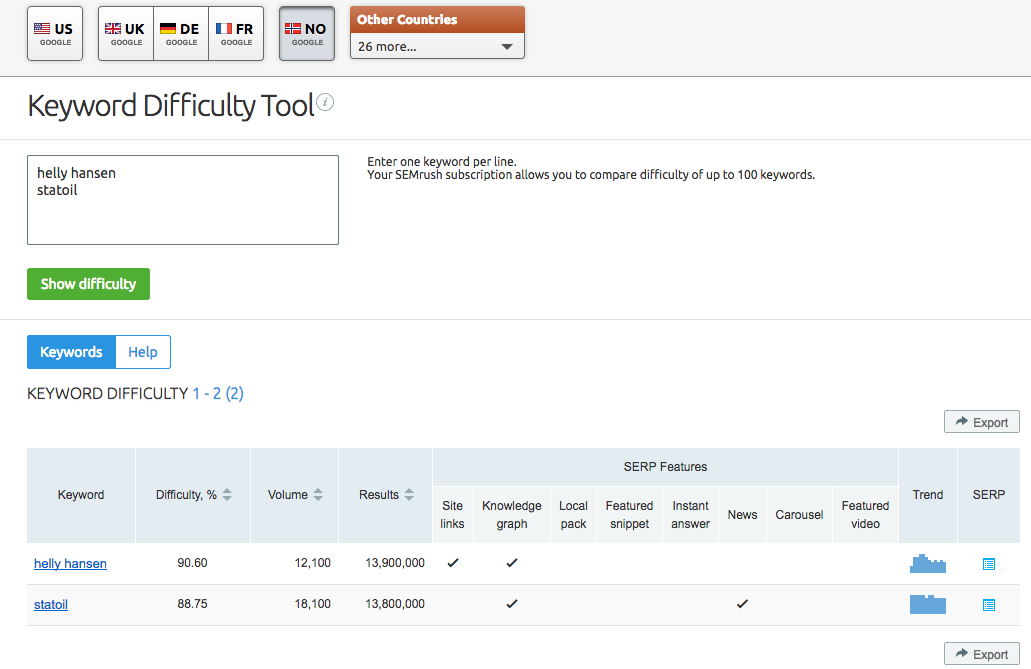 SEMrush: SERP Features and Keyword Difficulty Updates: All Databases image 3