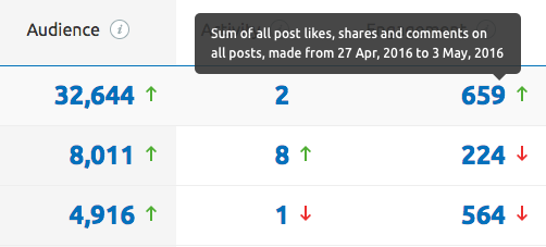 SEMrush: Social Media Tool: Our Revamped Overview Report image 2