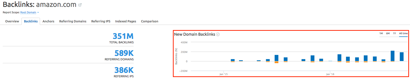 SEMrush: Backlinks Are Becoming Clearer image 5
