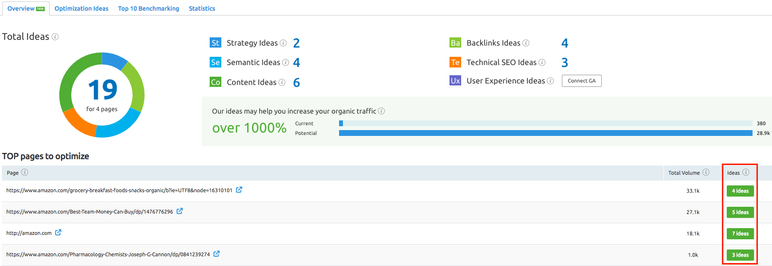 SEMrush: Site Audit: Trello Integration image 3