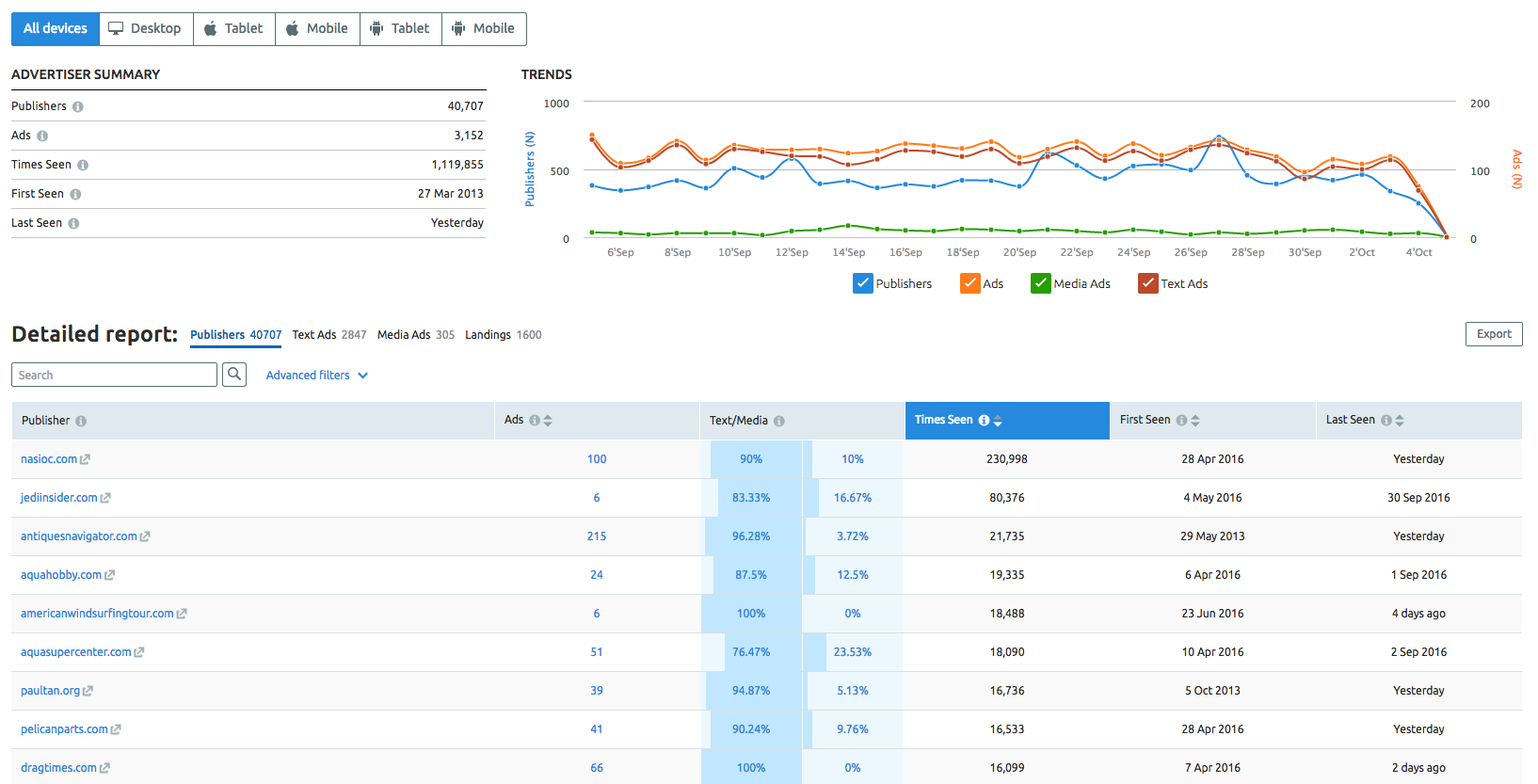 SEMrush: Display Advertising Is Getting a Second Wind image 3