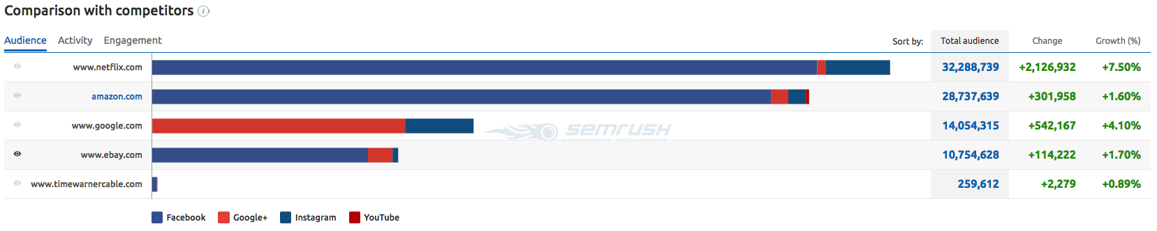 SEMrush: The Social Media Tool Brings Out the Best Content! image 3