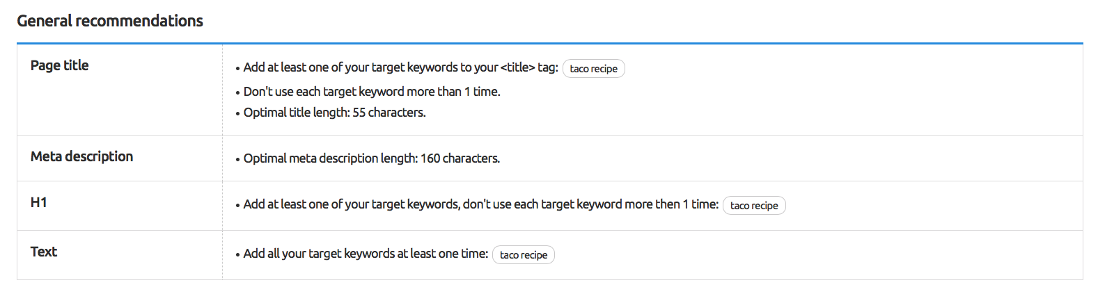 SEMrush: SEO Templates for Content in One Click image 4