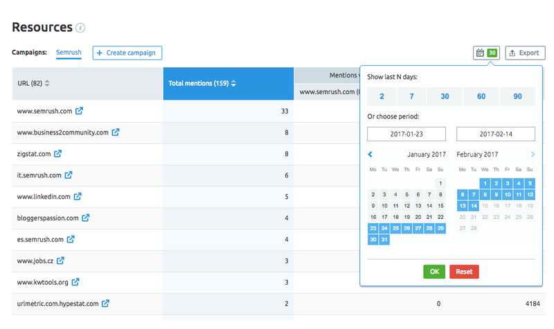 SEMrush: Check Out a Ton Of Updates For the Brand Monitoring Tool image 5