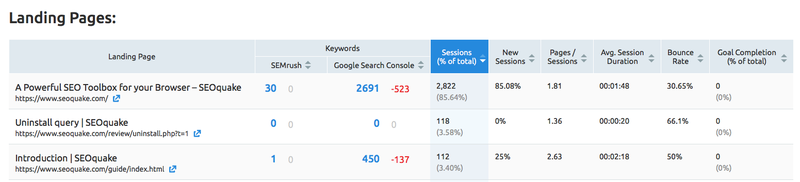 Organic Traffic Insights Landing pages report