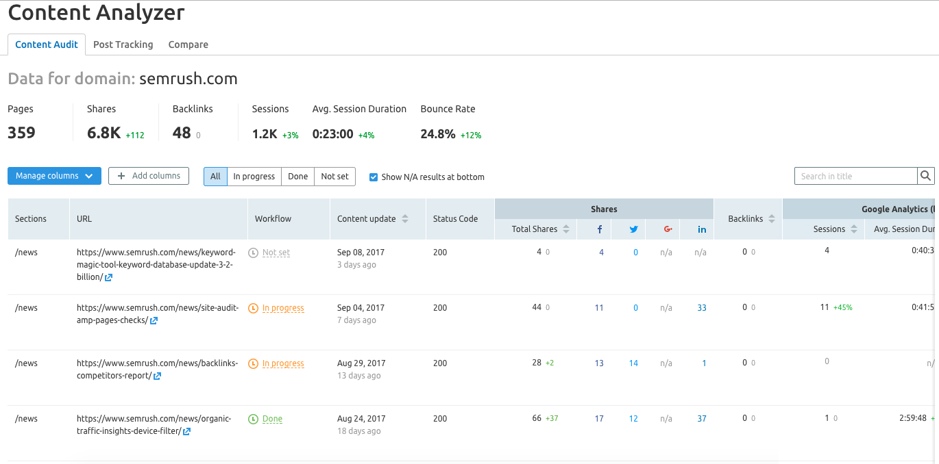 Content Analyzer: Full and Detailed Audit of Your Site's Content | SEMrush