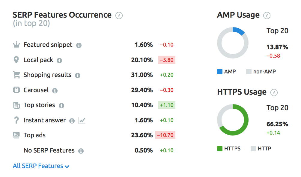 SEMrush Sensor AMP usage
