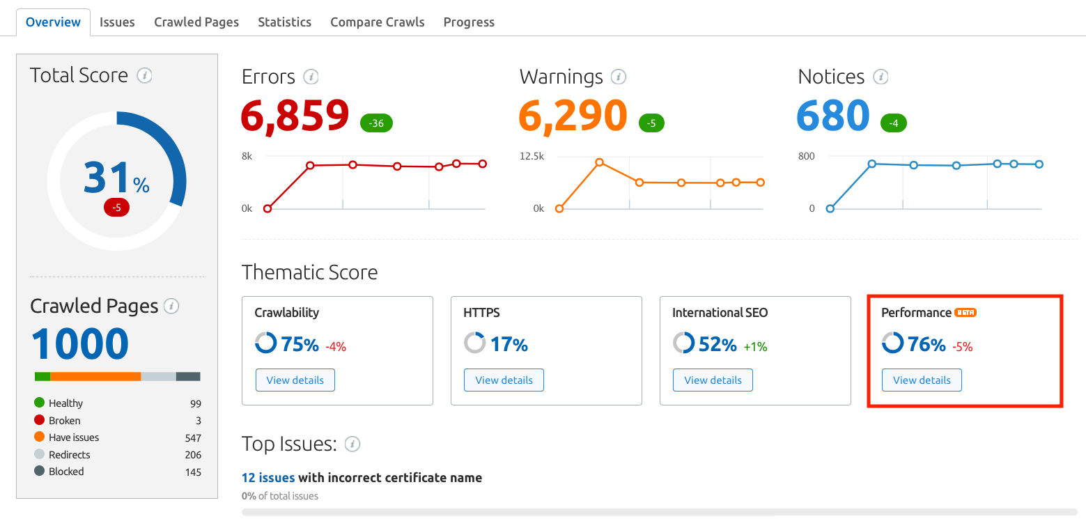Access Performance Report within Site Audit