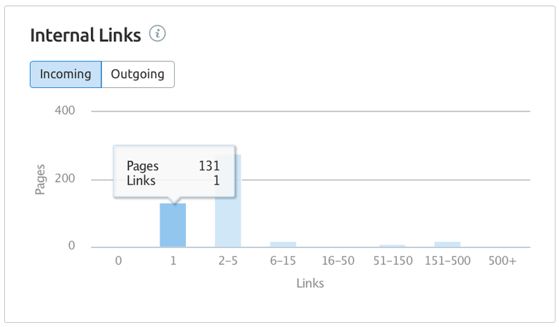 Internal link analytics