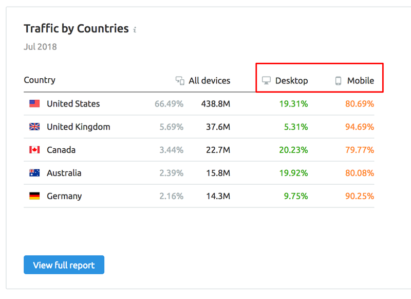 SEMrush: Mobile Data in Traffic Analytics: The Jet Engine for Your Business image 2