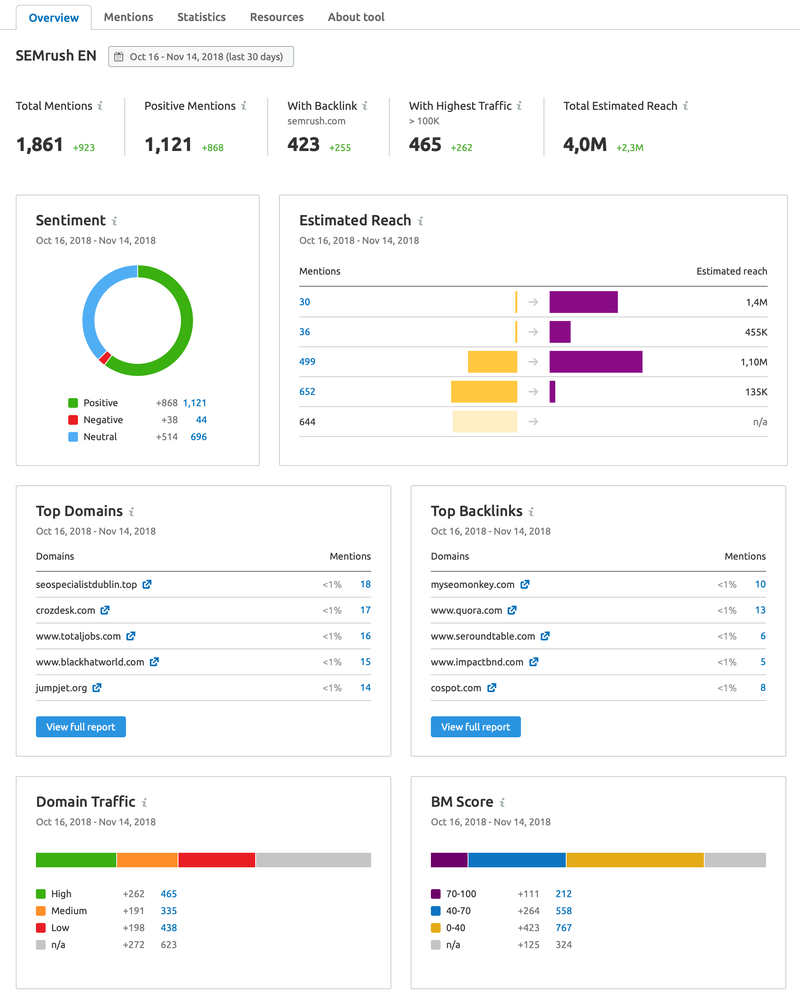 brand monitoring new overview tab pic