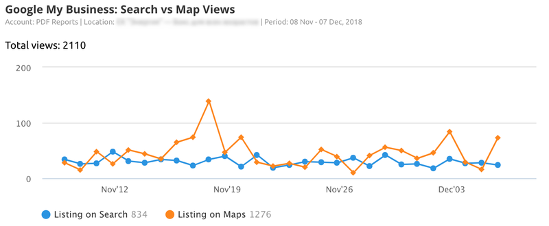Google My Business Insights views