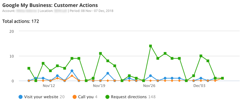 Google My Business Insights customer actions