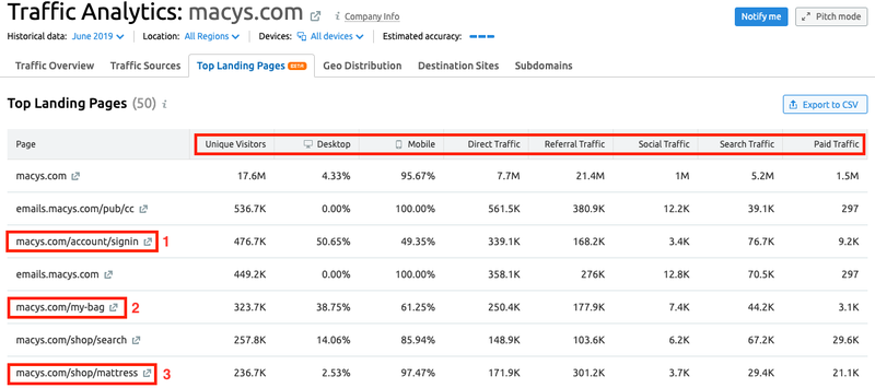 SEMrush: Reveal Your Competitors' Top Landing Pages — and Outperform Them image 2