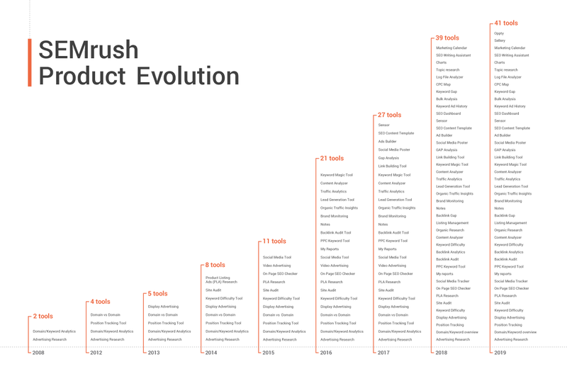 SEMrush Product Evolution