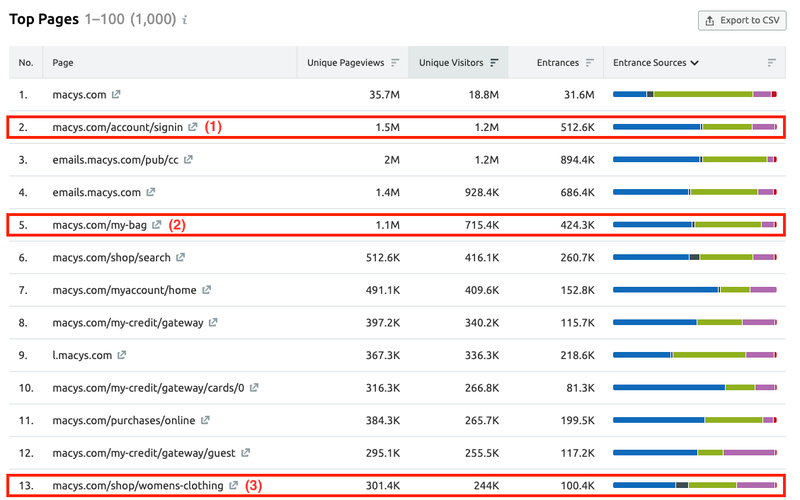 SEMrush: Reveal Your Competitors' Top Pages — and Outperform Them image 2