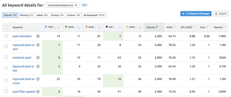 """Filter keywords by """"Intersection type"""" in Keyword Gap"""