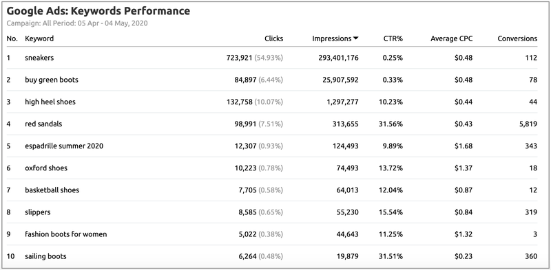 Google Ads: Keywords Performance