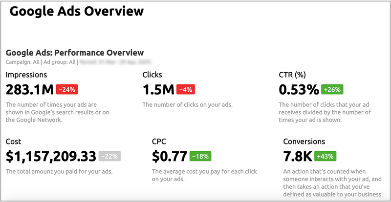 Google Ads: Performance Overview