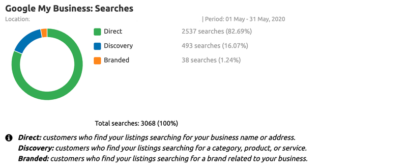 Google My Business Insights searches