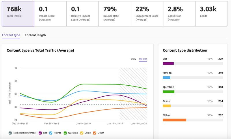 SEMrush: More Ways to Analyze and Optimize Your Content Performance 画像 1