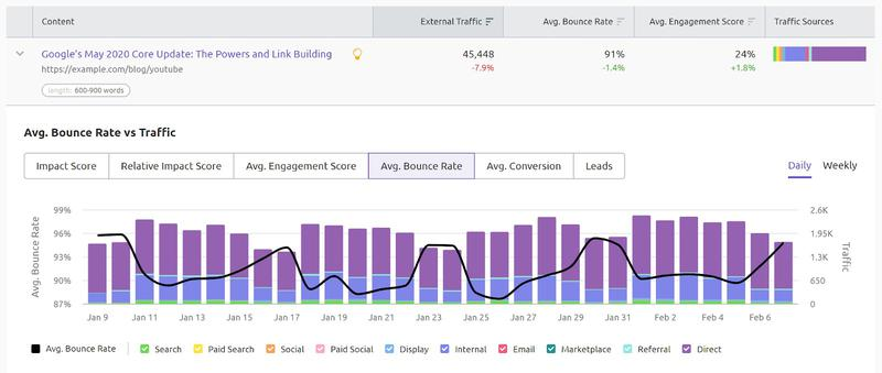 SEMrush: More Ways to Analyze and Optimize Your Content Performance 画像 5